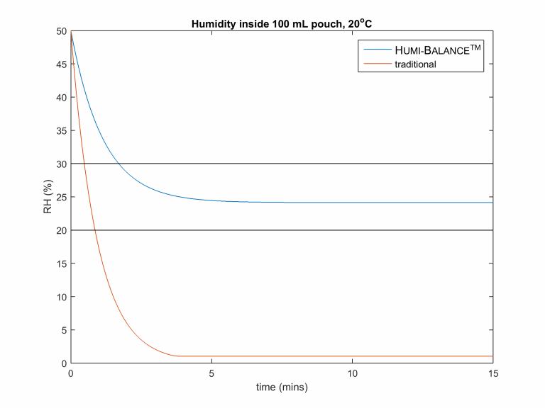 Humidity Balancing